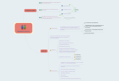 Mind map: GERENCIA SOCIAL