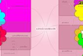 Mind map: อุปกรณ์ทางเทคนิคเภสัช