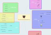 Mind map: อุปกรณ์ทางเทคนิคเภสัชกรรม