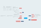 Mind map: WazzNow