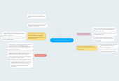 Mind map: Structured English Immersion
