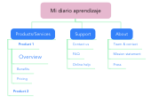 Mind map: Mi diario aprendizaje