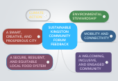 Mind map: SUSTAINABLE KINGSTON COMMUNITY FORUM FEEDBACK