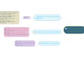 Mind map: TECNOLOGIAS DE TELEFORMACION