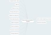 Mind map: CIENCIAS DEL MOVIMIENTO HUMANO