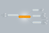 Mind map: Mobile Apps for Education