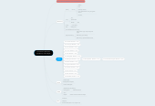 Mind map: Character Castlevania Symphony of the Night