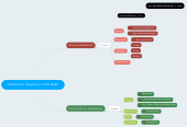 Mind map: Castlevania: Symphony of the Night