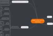 Mind map: TECNOLOGÍA DE LASBATERÍAS