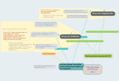 Mind map: Discussie stage