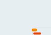Mind map: Sección 11 Instrumentos Financieros NIIF para Pymes
