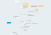Mind map: Lead Market
