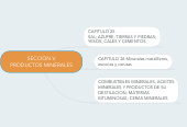 Mind map: SECCION V PRODUCTOS MINERALES
