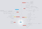 Mind map: CESUPA