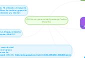 Mind map: PLE: Entorno personal de Aprendizaje Carolina Mesa Ríos