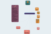 Mind map: STUDENTS' DIFFICULTIES
