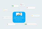 Mind map: RESIDUOS SÓLIDOS PRODUCIDOS POR LA   COMUNIDAD        I . E . N . S . S . C