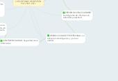 Mind map: PRINCIPIOS DE AUDITORIA ENLOS SISTEMAS DE GESTIÓNISO 19011:2011
