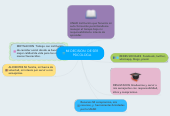 Mind map: MI DECISION  DE SER PSICOLOGA
