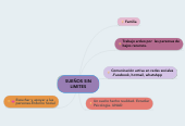 Mind map: SUEÑOS SINLIMITES