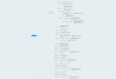 Mind map: Sony Playstation 4