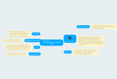 Mind map: PSICOLOGIA              La carrera que elegí pára estudiar en la unad