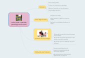 Mind map: como entre a estudiar psicología en la unad