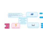Mind map: Marco contextualdel centroeducativo de lasprácticasprofesionales