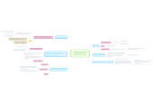 Mind map: Integrating Information