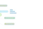 Mind map: organisation du voyage