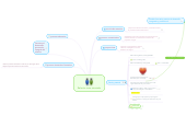 Mind map: Relación tutor tutoriado