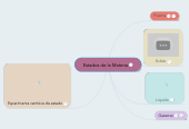 Mind map: Estados de la Materia