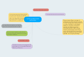 Mind map: sueños profesionales personales