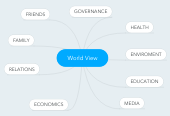 Mind map: World View