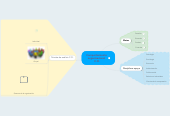 Mind map: Comportamiento organizacional C.O.