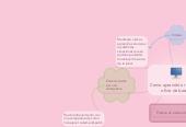 Mind map: Como aprendió a realizar el oficio de base 1