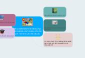 Mind map: REQUERIMIENTOS PARA UNA VERDADERA INTEGRACIÓN DE LAS TICS EN LAS ESCUELAS.