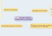 Mind map: HISTORIA SOBRE MI CONOCIMIENTO ADQUIRIDO