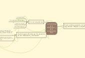 Mind map: La Tecnologíade laInformación yde laComunicación(TIC)