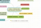 Mind map: SENA - FORMACION PROFESIONAL INTEGRAL