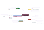 Mind map: Psychology and Law