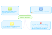 Mind map: Estudio PsicologÍa