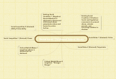 Mind map: Social Issue: Childhood Sexual Abuse