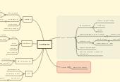 Mind map: контент