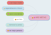 Mind map: MIS METAS