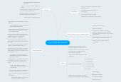 Mind map: Historia de la administración