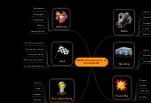 Mind map: WEB 2.0 Construcción de conocimiento