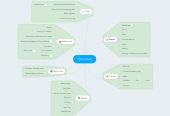 Mind map: Things to do with Tina aka Date Ideas v1.0