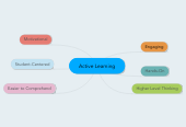 Mind map: Active Learning