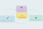 Mind map: Plan de Estudios